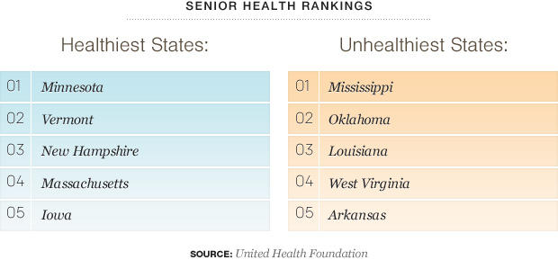 Senior Health rankings by state