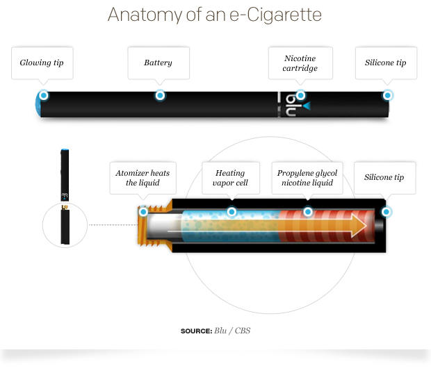 Tobacco companies bet on electronic cigarettes - CBS News