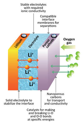 Lithium-air battery diagram