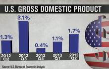 GDP beats analysts' expectations