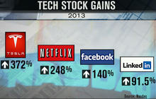 Is the tech bubble back?