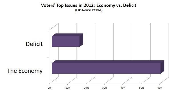 budget-salvanto-chart-defvsecon.jpg