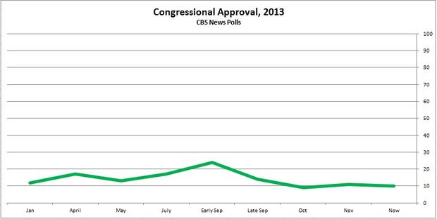 budget-salvanto-chart-congapproval.jpg