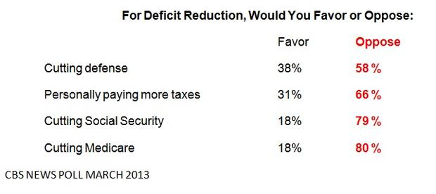 budget-salvanto-chart-cuts.jpg