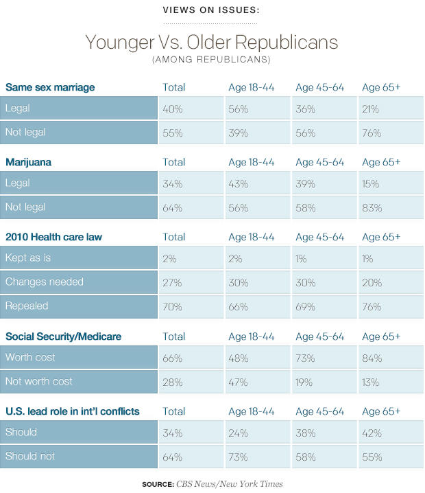 Views on Issues Younger Vs Older Republicans