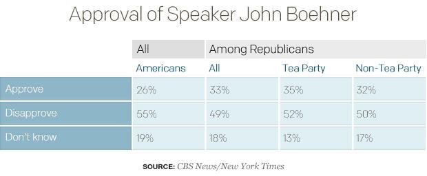 Approval of Speaker John Boehner