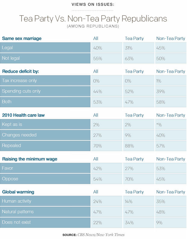 Views on Issues Tea Party Vs Non-Tea Party Republicans