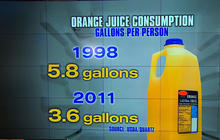 Why are orange juice sales falling fast?