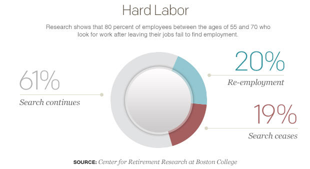 hard-labor-pie-chart.jpg