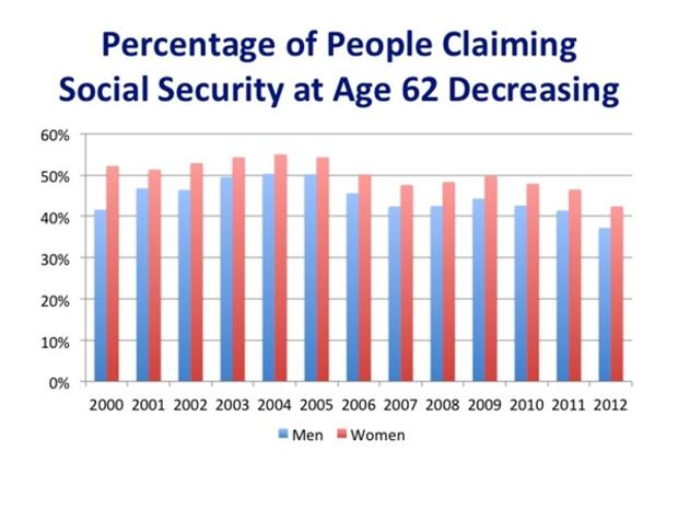 Percentage of people claiming Social Security at age 62 decreasing