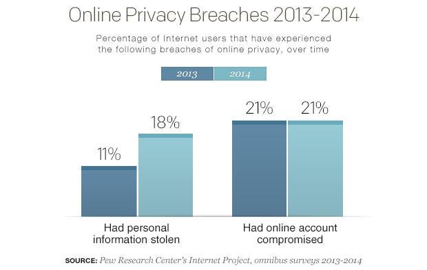 online-privacy-breaches-2013-2014-bar-chart-v02.jpg