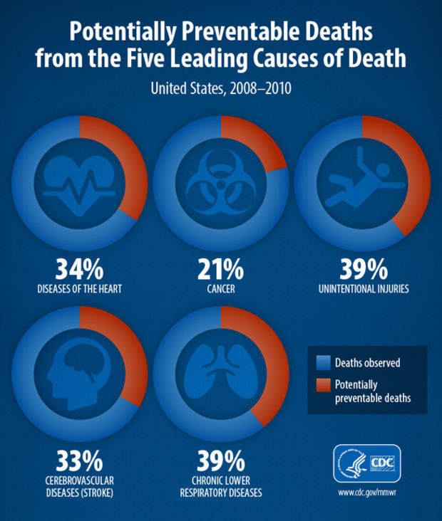 cdc-leading-causes-pie-chart-final.jpg