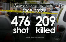 Why have active shooter incidents spiked in U.S.?