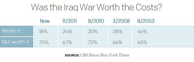 table-was-the-iraq-war-worth-cost1.jpg