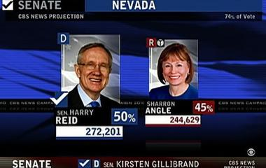 Reid Topples Angle in Nevada Race