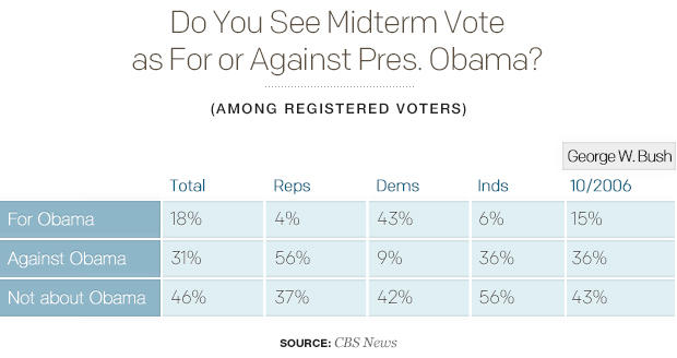 do-you-see-midterm-vote-as-for-or-against-pres-obamav02.jpg
