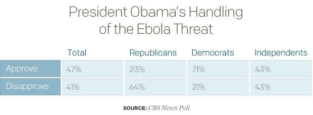 president-obamas-handling-of-the-ebola-threattable.jpg