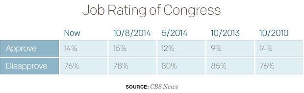 job-rating-of-congress.jpg