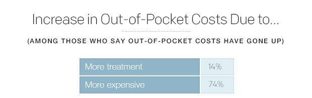 increase-in-out-of-pocket-costs-due-to.jpg