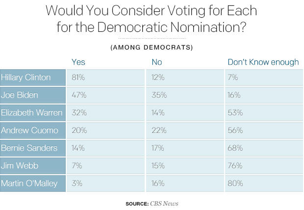 would-you-consider-voting-for-each-for-the-democratic-nomination.jpg