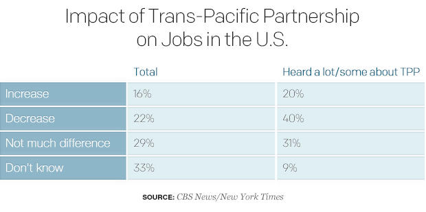 impact-of-trans-pacific-partnership-on-jobs-in-the-us.jpg