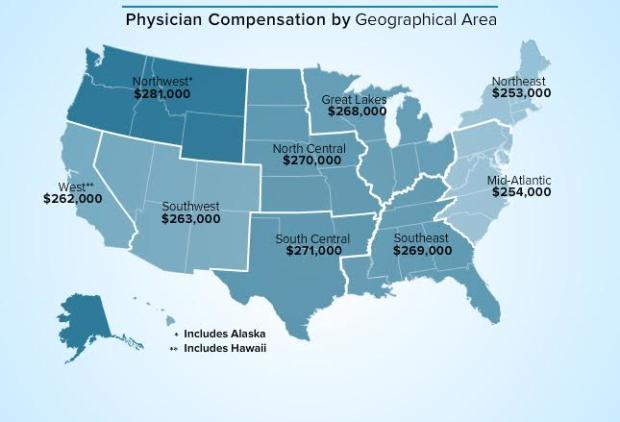 What doctors earn: Highest and lowest paid specialties - CBS