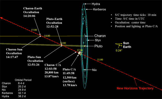 NASA's New Horizons two weeks from historic Pluto flyby