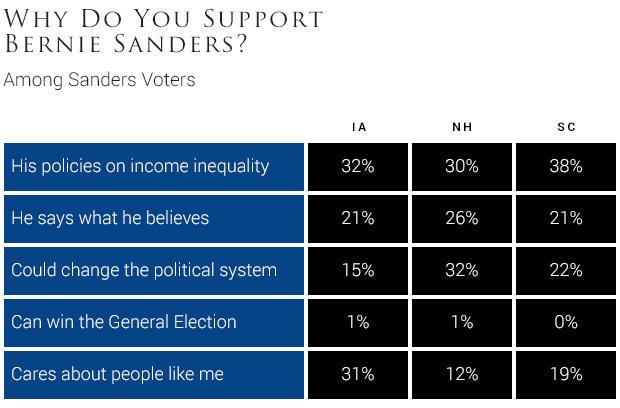 why-do-you-support-bernie-sanders.jpg