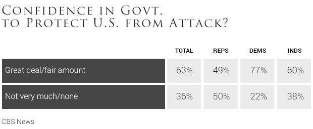 03-confidence-in-govt-to-protect-u-s-from-attack.jpg