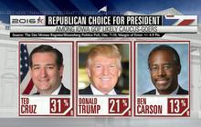 What's behind the Ted Cruz pre-debate surge?
