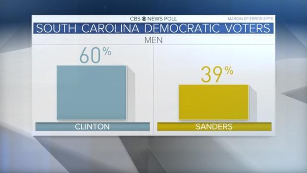 sc-dem-primary-male-voters.jpg