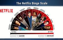 "Netflix releases ""Binge Scale"""