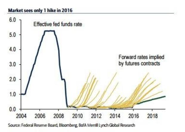 How the Fed cried wolf (again) on interest rate hikes - CBS News
