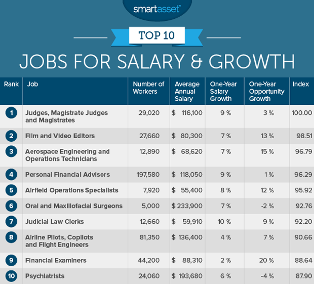 The Top 10 Jobs For Salary And Growth In 2016