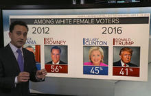 How will women voters impact the 2016 presidential election outcome?