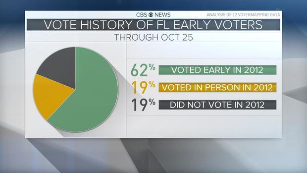 fl-vote-history-10-25.jpg