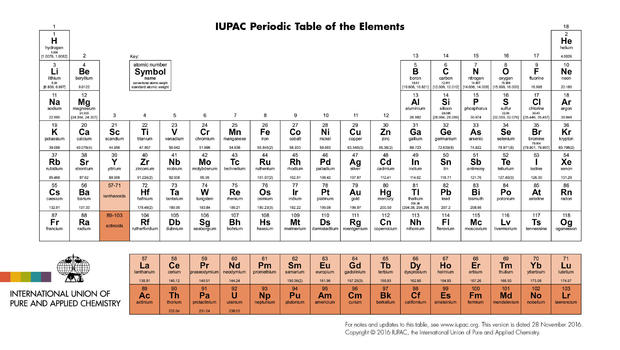 Four new elements on the periodic table now have names cbs news urtaz Images
