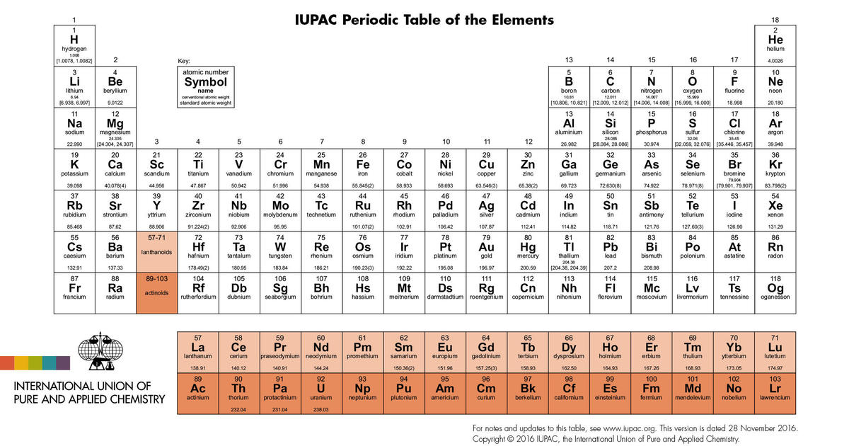 Four new elements on the periodic table now have names cbs news urtaz Choice Image