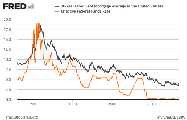 fredgraph-mortgage-effr.png