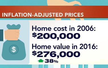 Housing market forecast for 2017