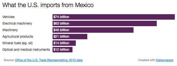 mexico-imports-1.jpg