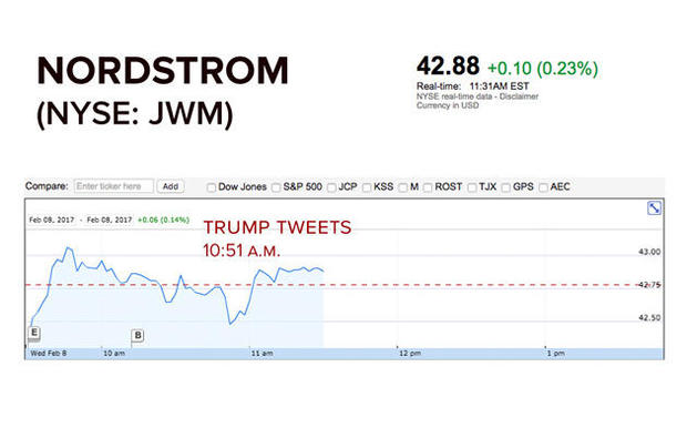 trump-nordstrom-stock.jpg