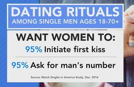 ctm-0214-match-com-dating-rituals.jpg