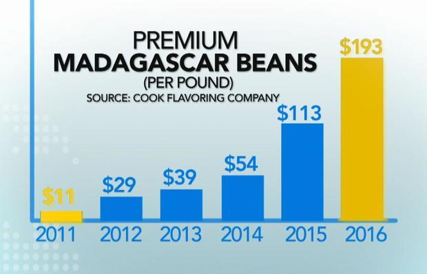 ctm-0214-madagascar-vanilla-beans-prices.jpg