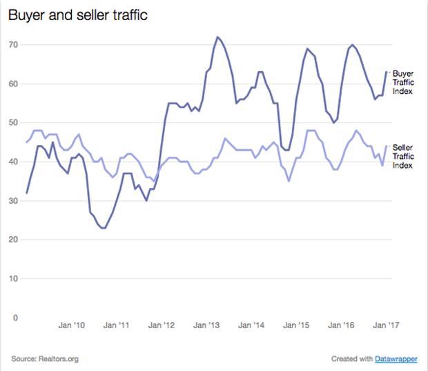 buyer-seller-traffic.png