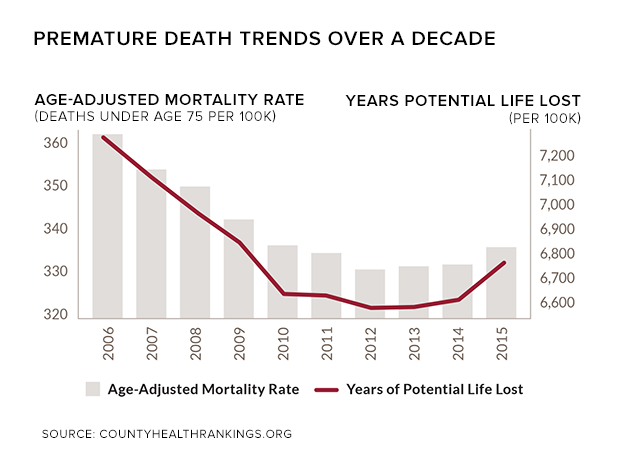 rwj-premature-death-trends.png