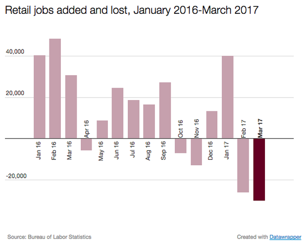 retail-jobs-march17.png