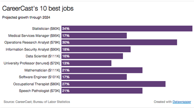 ranking the best and worst jobs in the us cbs news
