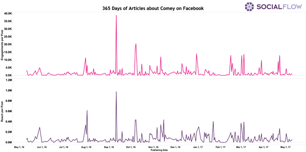 articles-about-comey-on-facebook.png