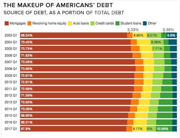 household-debt-breakdown.png